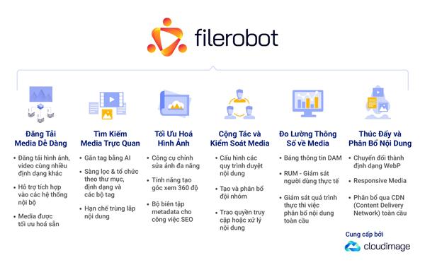 Mô hình DAM của Filerobot kết hợp cùng giải pháp phân bổ nội dung Cloudimage (đều được phát triển bởi Scaleflex).